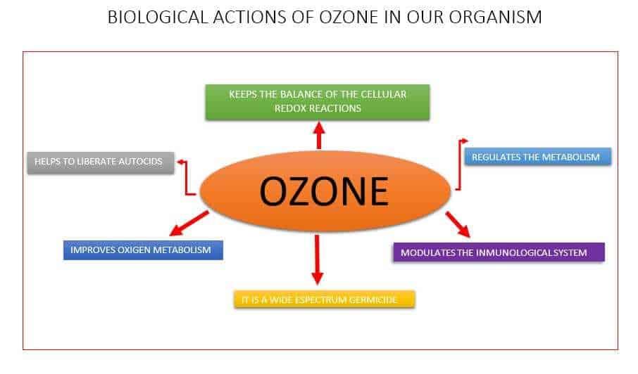 DIAGRAMA OZONO